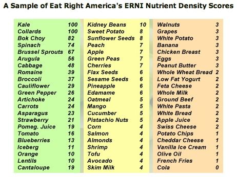 The Ignored Essentials To Life: Micronutrients & Macronutrients ...